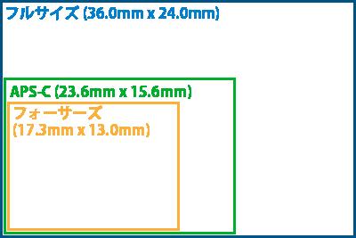 センサーサイズの違いイメージ